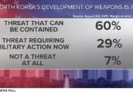 """미 국민 72% """"북한과 충돌 가능성 때문에 불안"""""""