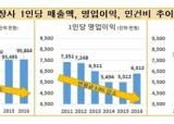 '저성장의 역설'…30대 그룹, 6년간 장사 못 하고 인건비만 올라