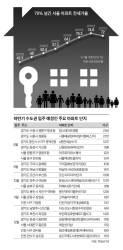 [J report] 강남은 '전세 대란' 수도권은 '입주 대란' 오나