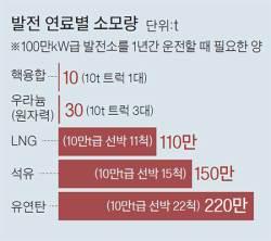 연료 1g으로 석유 8t 에너지 … 한국이 주도하는 '인공태양'