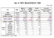 'FNC 32명ㆍYG 27명' 입영 대상 연예인 74% 군입대 연기