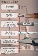 [김민석의 Mr. 밀리터리] 서울 중대 위험 없는 미국의 대북 군사옵션 가능한가