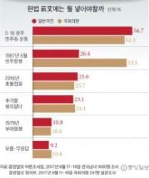 [리셋 코리아] 헌법 전문에 넣을 1순위 … 국민 57% 광주, 의원 54% 6월항쟁