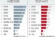 [리셋 코리아] 국민 34% '의원 리콜권 넣자' … 생명·안전권 이어 선택