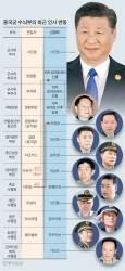 [예영준의 차이 나는 차이나] 별 하나가 3년 만에 별 셋 … 시진핑, 측근으로 군권 장악