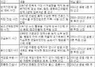 검찰, '이수근 위장간첩 사건' 등 과거 시국사건 직권 재심 청구