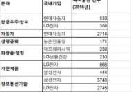 삼성, 세계 혁신분야 글로벌 랭킹 1위 기록
