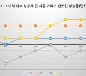 서울 5만 가구 이주 앞둔 가을 '<!HS>전세<!HE> <!HS>대란<!HE>' 올까… '가성비' 좋은 전셋집 구하려면