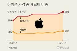 2만원짜리 칩 때문에 … 퀄컴·애플 '밀월 관계' 파탄