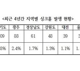 [생활국감] '악마의 구멍' <!HS>싱크홀<!HE>, 서울에 몰린 이유는…4년간 2960건 발생
