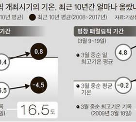 평창올림픽 '멜팅 슬로프' 우려 … 최근 10년 2월 기온 1.2도 올라가