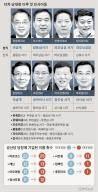 리커창도 시진핑에 보고 … 상하이·광둥서기도 '시파이' 장악
