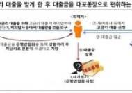 보이스피싱 사기단에 '범죄단체조직죄' 첫 유죄 확정 판결