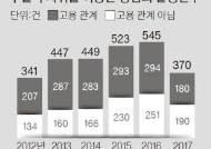 [단독] 직위 이용한 직장 상사 성범죄 4년새 2배 … 올 631명 검거