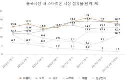중국서 부진한 <!HS>삼성<!HE> <!HS>갤럭시<!HE>…4년 만에 점유율 1위서 9위로