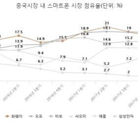 중국서 부진한 삼성 <!HS>갤럭시<!HE>…4년 만에 점유율 1위서 9위로