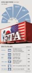 [리셋 코리아] 한·미 FTA, 무역 외 분야에서 '이익의 균형' 맞추자
