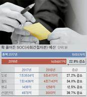 [토요정담] 4조 줄어든 SOC 예산 챙겨라 … 의원들 윽박·읍소 작전