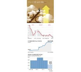 [<!HS>J<!HE> <!HS>report<!HE>] 미·유럽 '통화긴축'으로 잰걸음 … 지켜보자는 일본