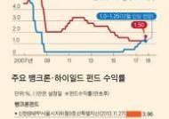 금리 오르니 … 뱅크론·하이일드·ETF '펀드3총사' 주목
