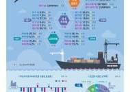 대기업ㆍ제조업 수출 쏠림…상위 1% 기업이 전체 수출의 64.2% 책임져