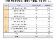 장병들의 평창 올림픽 기대주 2위는 윤성빈, 1위는?