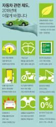 [J report] 전기차 보조금 200만원 줄고 … '뻥연비' 피해 보상 의무화