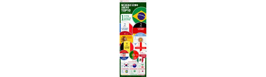 [ONE SHOT] <!HS>월드컵<!HE> 본선 32개국 최고 가치 팀은 '<!HS>브라질<!HE>'… 한국은?