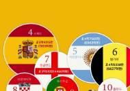 [ONE SHOT] 월드컵 본선 32개국 최고 가치 팀은 '브라질'… 한국은?