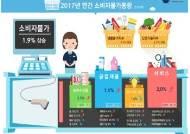 올해 소비자물가 상승률 1.9%...5년 만에 최고