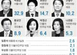 [지방선거 여론조사]서울·부산·경기 등 주요 격전지 5곳 민주당 후보 우세
