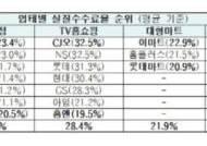 [단독]민주당, 네이버 '뉴스' 수사 의뢰 이어 '네이버 쇼핑'도 규제