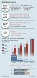 [단독] 국민·기초연금 인상시기 4월 → 1월로, 석 달 불이익 없앤다