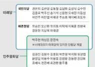 몸은 미래, 마음은 민평···국민의당 트로이 목마 3인방