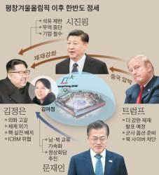 [김민석의 Mr. 밀리터리] 평화의 거품 vs 평화의 시작 … 평창 올림픽 뒤 한반도