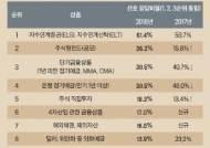 부자들의 2018년 목표 수익률 7.54%