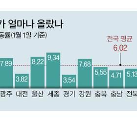 서울 땅값 상승률 연남동 > 성수동 > 경리단<!HS>길<!HE> > <!HS>가로수길<!HE>