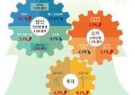 아슬아슬하던 경기, 모처럼 화색...1월 생산·소비·투자 모두 증가