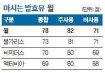 [국가 브랜드 경쟁력] 기능성 발효유 선구자 입지 탄탄