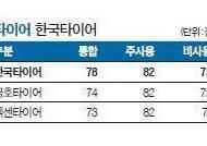 [국가 브랜드 경쟁력] 최첨단 기술력으로 10년 연속 1위