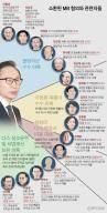 """검찰 불려가는 5번째 전직 대통령 … MB 측 """"당당히 출두"""""""