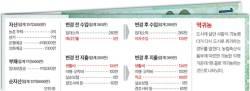 [<!HS>반퇴시대<!HE> 재산리모델링] 귀농 10년차 70대 은퇴자, 서울로 '역귀농' 하려는데