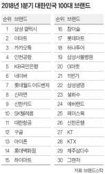 <!HS>삼성<!HE> <!HS>갤럭시<!HE> '100대 브랜드' 8년 연속 1위
