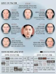 <!HS>김정일<!HE> '총대 정신' 지우기…아버지 사람들이 없다