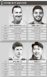 한국 속한 F조 공격수…골 본능 꿈틀꿈틀