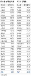 연세대 <!HS>로스쿨<!HE>이 서울대 제쳤다 … 변호사시험 누적합격률 평균 83%