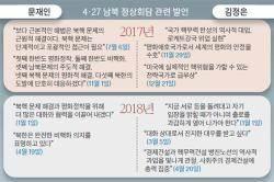 한국 도움 절실한 김정은, 협상 '밤샘 밀당' 대신 일사천리