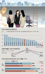 [틴틴 경제] 한국은 왜 여성 고용률이 낮을까요?