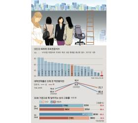 [<!HS>틴틴<!HE> <!HS>경제<!HE>] 한국은 왜 여성 고용률이 낮을까요?