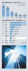 세계 500대 기업, 중국 3→109개 될 동안 한국은 제자리